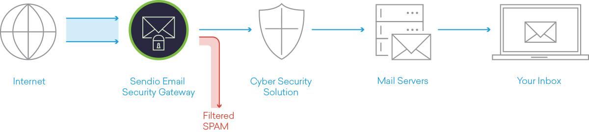 Email Security Gateway Flowchart