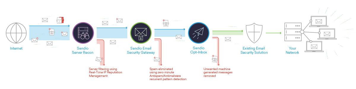 Sendio Technology Stack