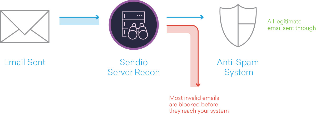 Sendio Server Recon Flowchart